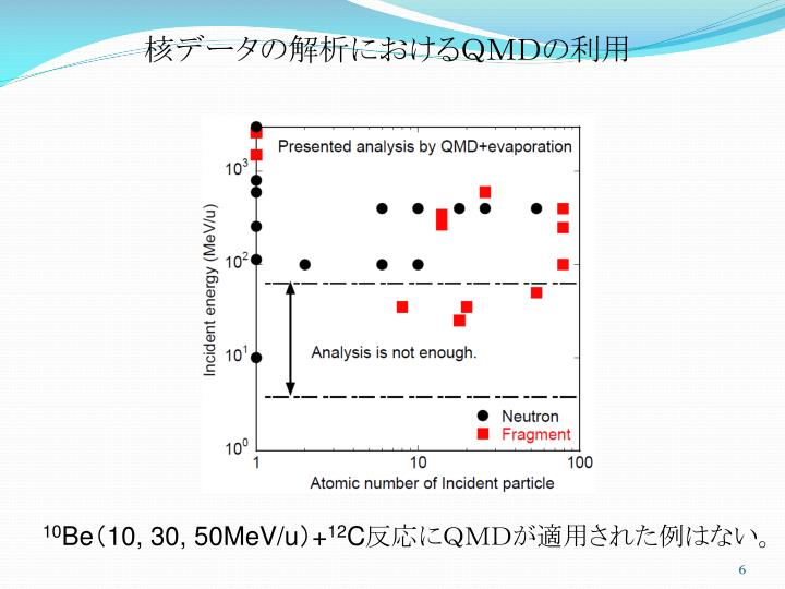 核データの解析におけるQMDの利用