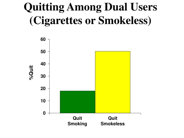 Quitting Among Dual Users (Cigarettes or Smokeless)