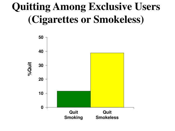 Quitting Among Exclusive Users (Cigarettes or Smokeless)