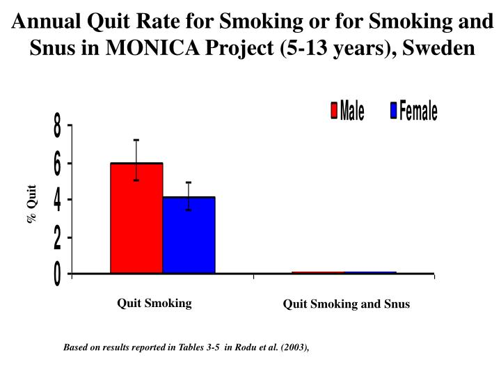 Annual Quit Rate for Smoking or for Smoking and Snus in MONICA Project (5-13 years), Sweden