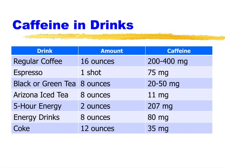 Caffeine in Drinks