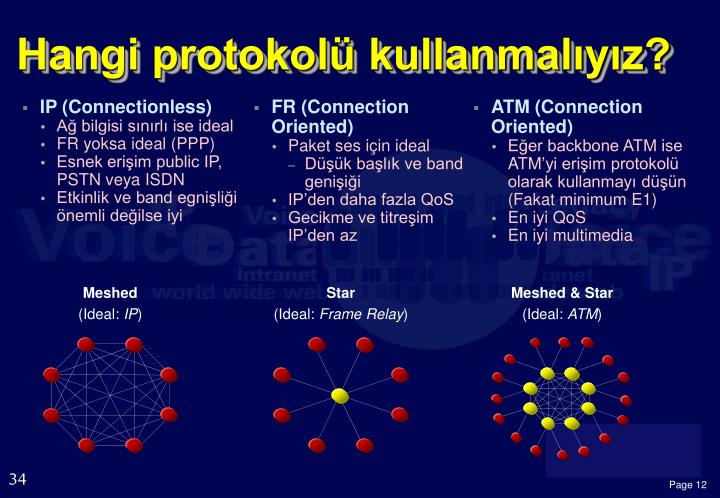 IP (Connectionless)