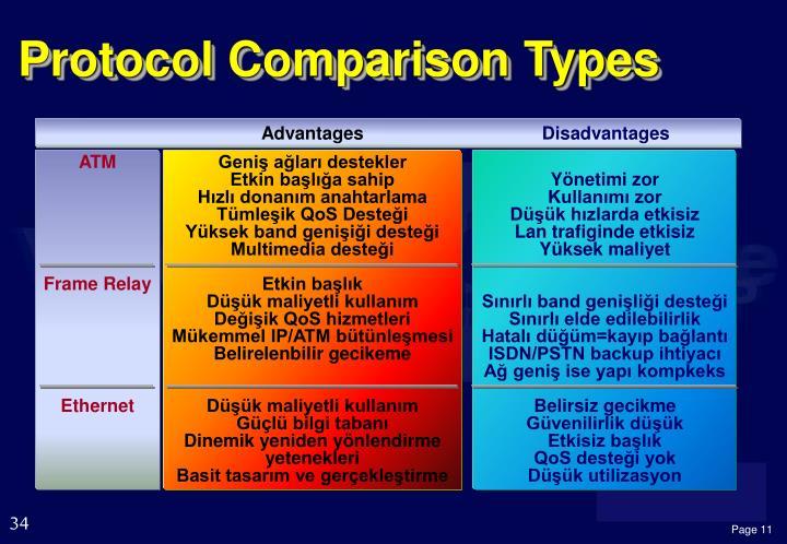 Protocol Comparison Types