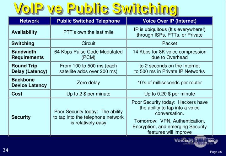VoIP ve Public Switching