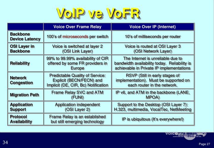 VoIP ve VoFR