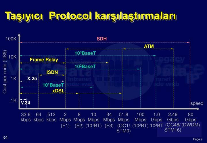 Taşıyıcı  Protocol karşılaştırmaları