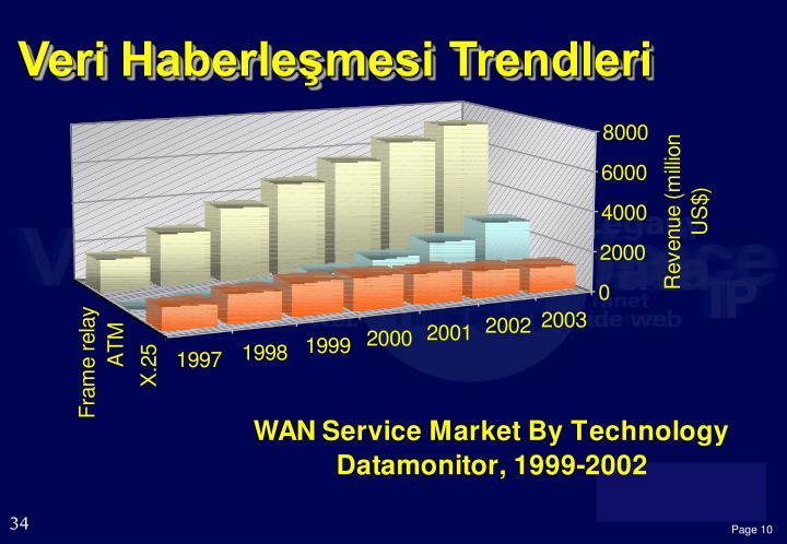Veri Haberleşmesi Trendleri