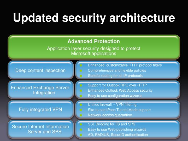 Updated security architecture