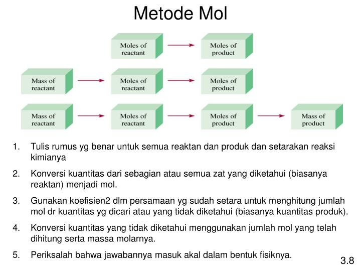 Metode Mol