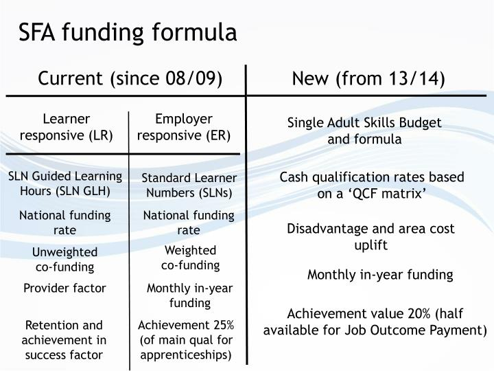 SFA funding formula
