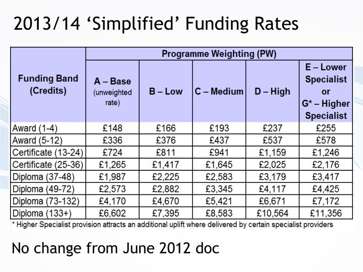 2013/14 'Simplified' Funding Rates