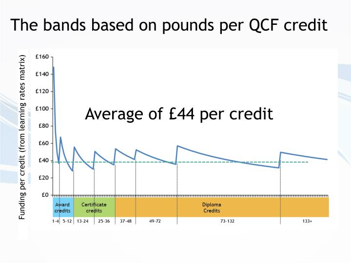 The bands based on pounds per QCF credit