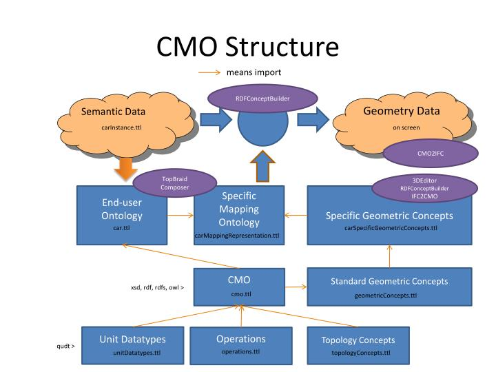 Cmo structure