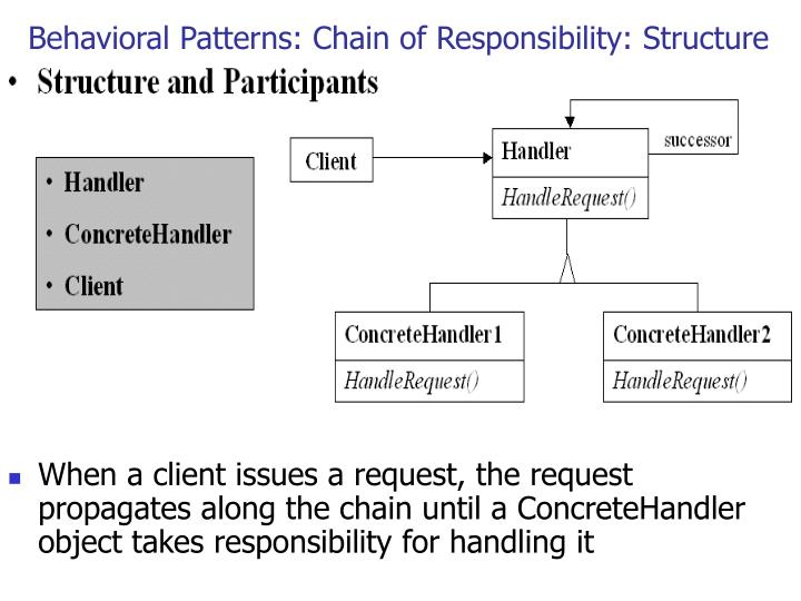 Behavioral Patterns: Chain of Responsibility: Structure