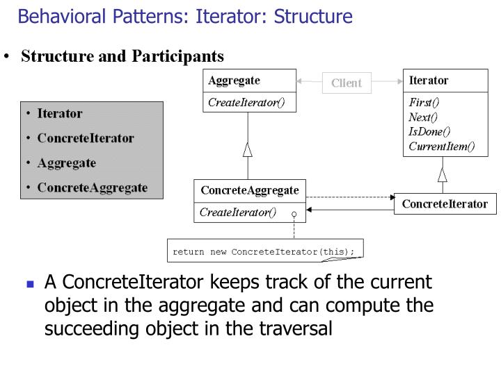 Behavioral Patterns: Iterator: Structure