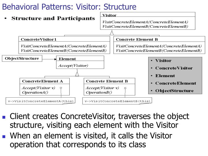 Behavioral Patterns: Visitor: Structure