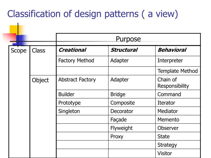 Classification of design patterns ( a view)