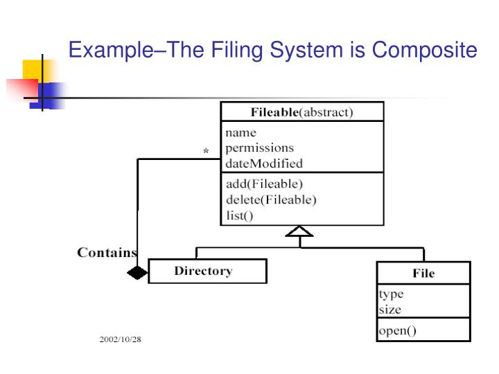 Example–The Filing System is Composite