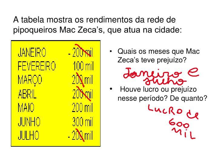 Quais os meses que Mac Zeca's teve prejuízo?