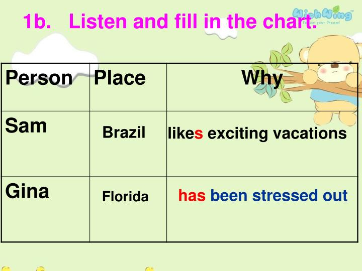 1b.   Listen and fill in the chart.