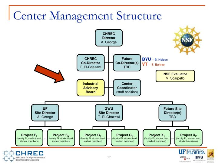 Center Management Structure