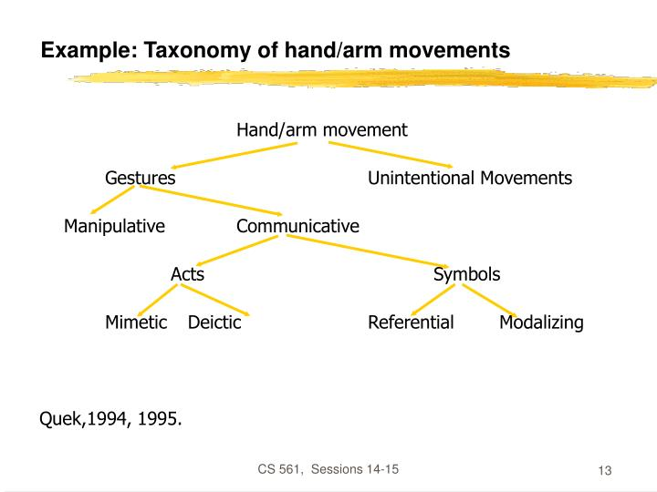 Example: Taxonomy of hand/arm movements