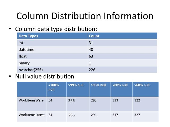 Column Distribution Information