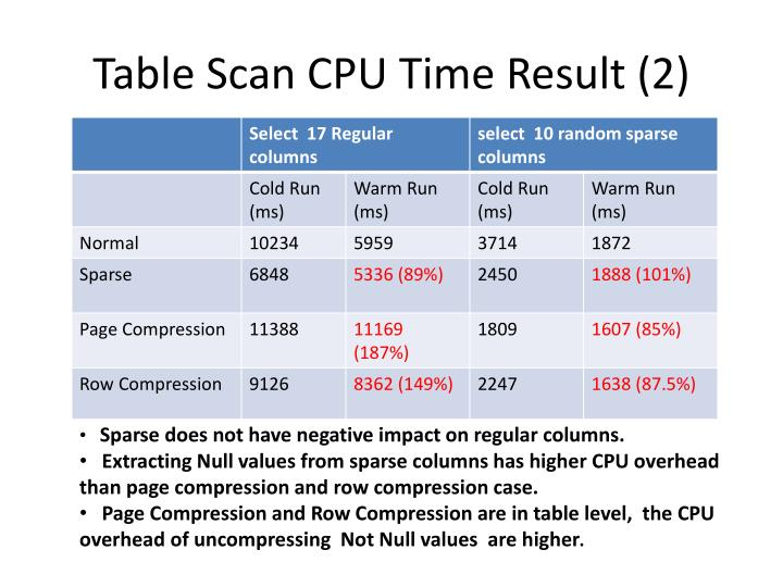 Table Scan CPU Time Result (2)
