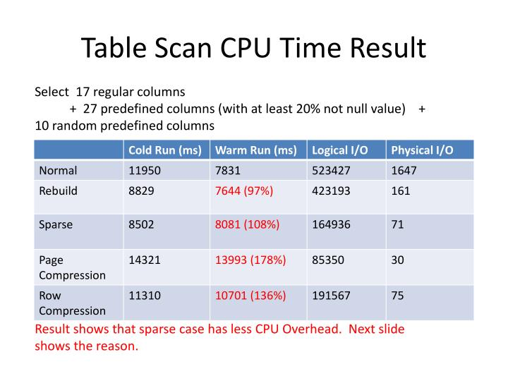 Table Scan CPU Time Result