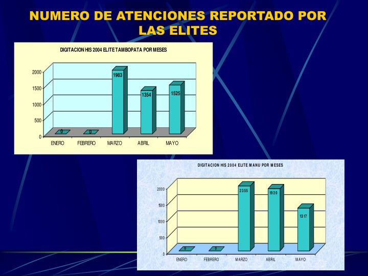 NUMERO DE ATENCIONES REPORTADO POR LAS ELITES