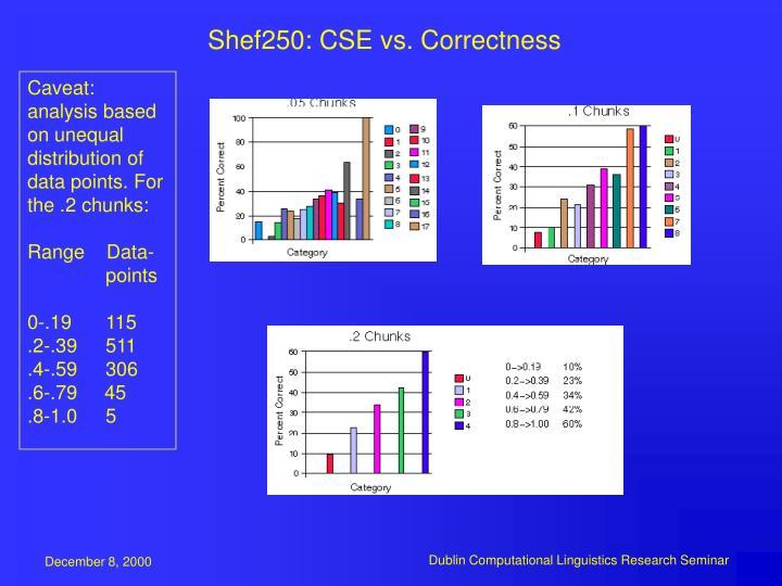 Shef250: CSE vs. Correctness