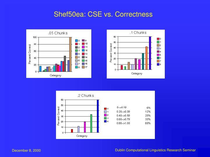 Shef50ea: CSE vs. Correctness