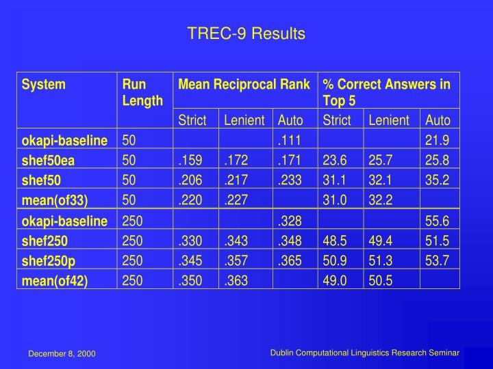 TREC-9 Results