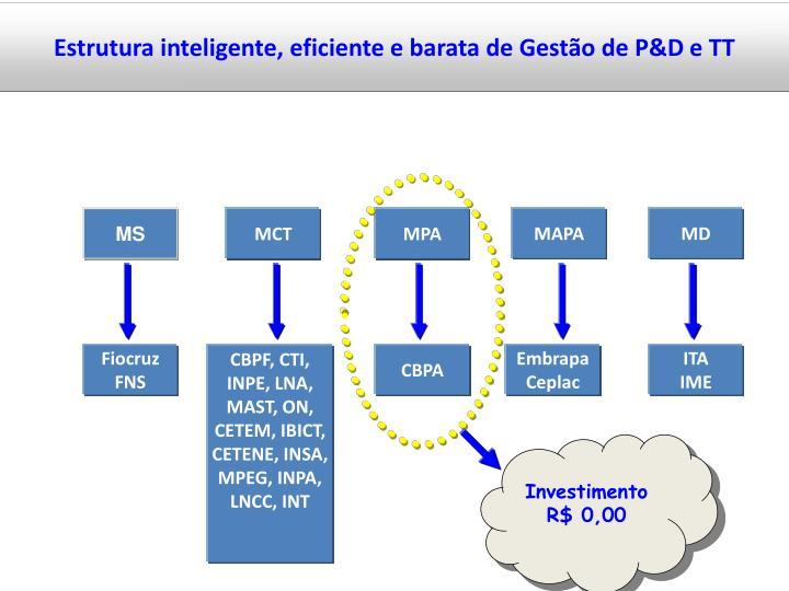 Estrutura inteligente, eficiente e barata de Gestão de P&D e TT