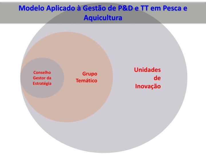 Modelo Aplicado à Gestão de P&D e TT em Pesca e Aquicultura