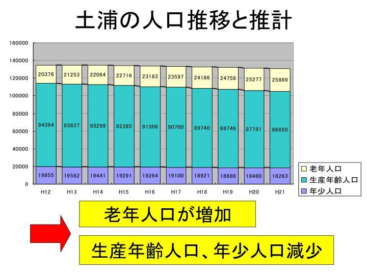 土浦の人口推移と推計