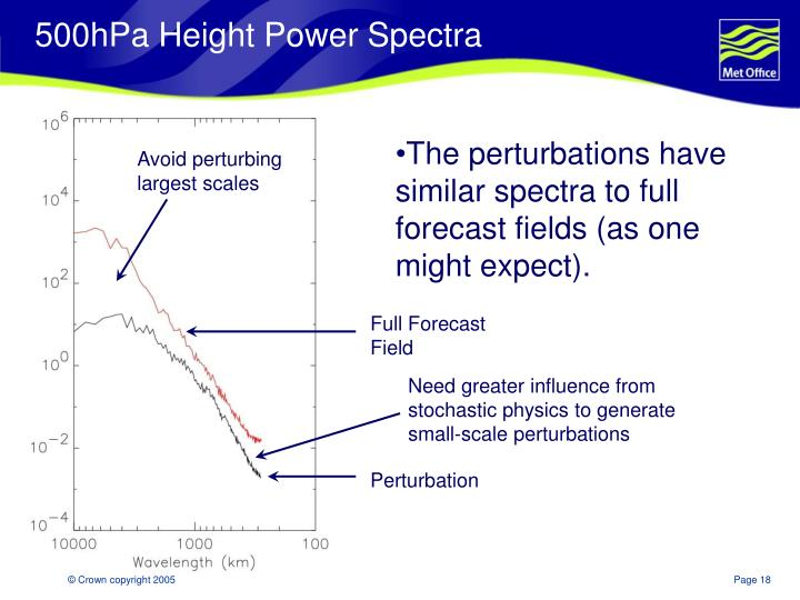 500hPa Height Power Spectra