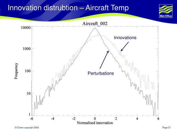 Innovation distrubtion – Aircraft Temp