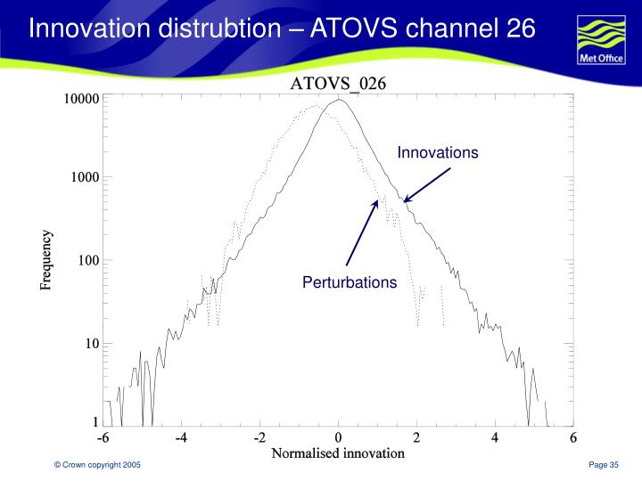 Innovation distrubtion – ATOVS channel 26