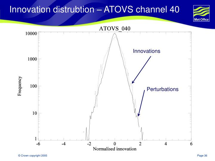 Innovation distrubtion – ATOVS channel 40