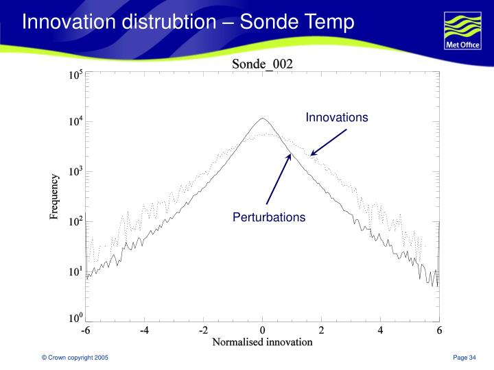 Innovation distrubtion – Sonde Temp