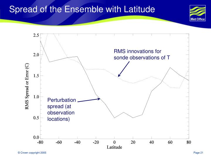Spread of the Ensemble with Latitude