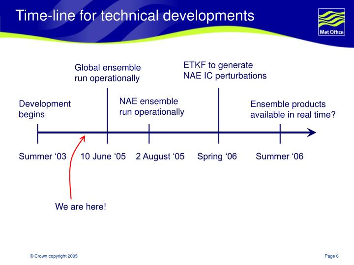 Time-line for technical developments