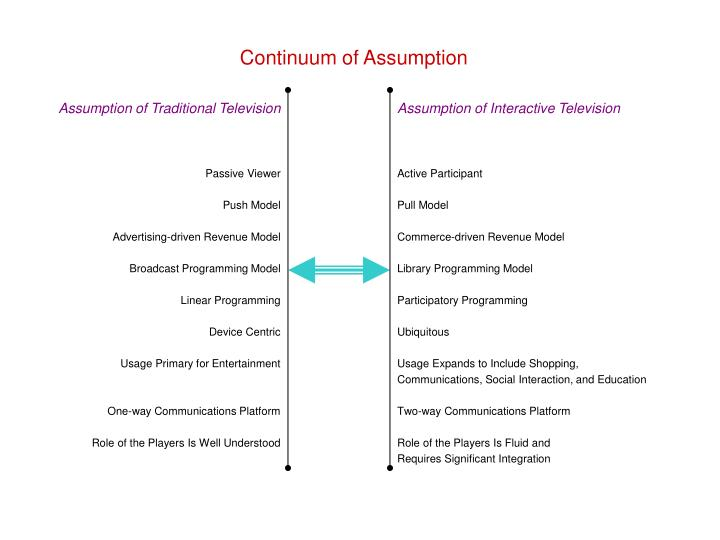 Continuum of assumption