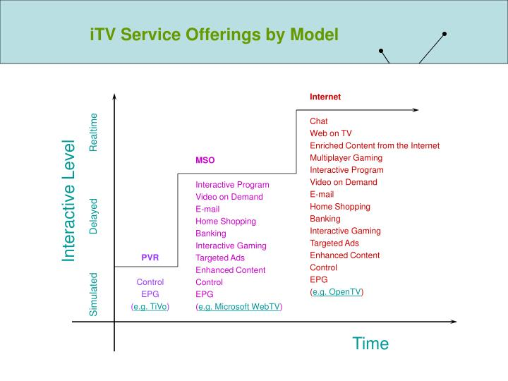 iTV Service Offerings by Model