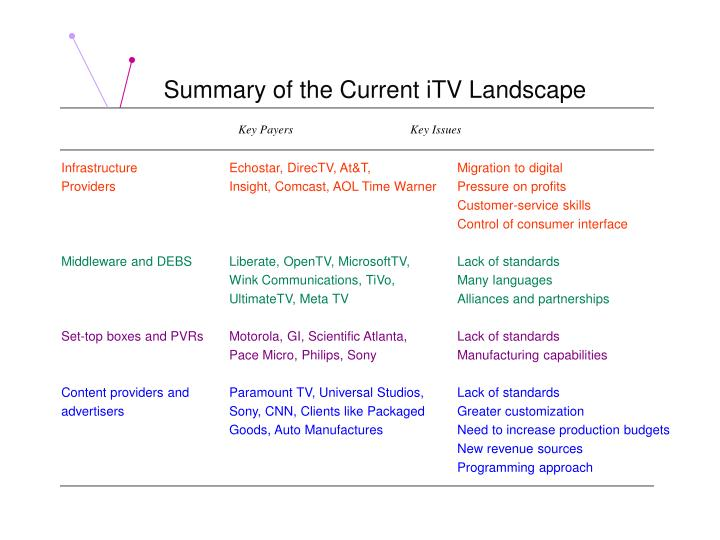 Summary of the Current iTV Landscape
