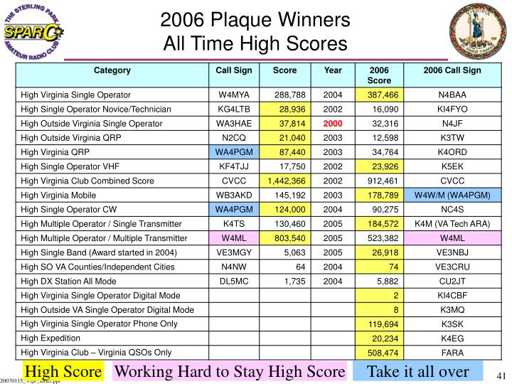 2006 Plaque Winners