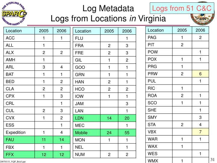 Log Metadata