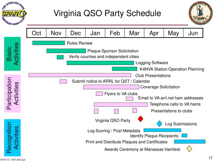 Virginia QSO Party Schedule