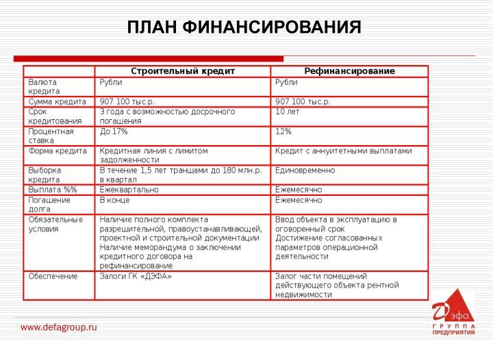 ПЛАН ФИНАНСИРОВАНИЯ